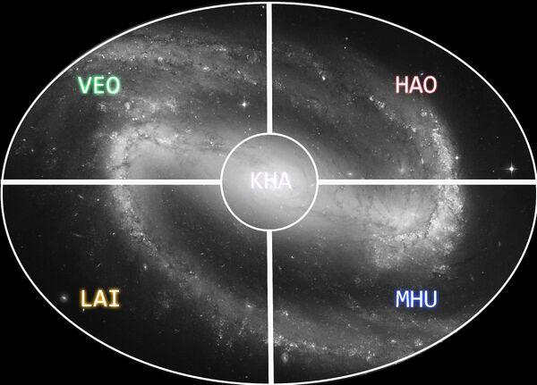 Chandras Quadrants