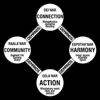 Four Mantras of Spode