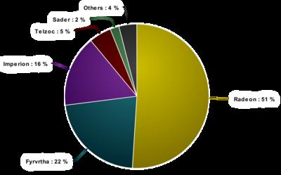 Divinarium Demographics