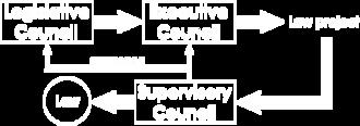 CommonCouncilProcedures