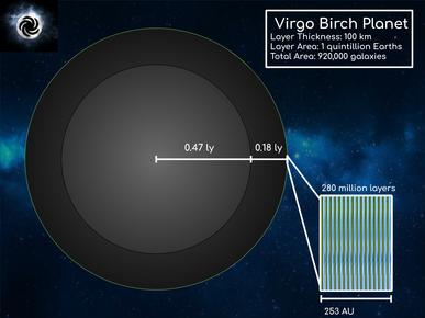 Birch Planet Diagram