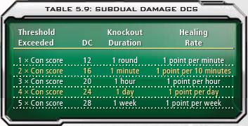 5.9 Subdual Damage DCs