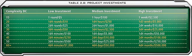 2.8 Project Investments