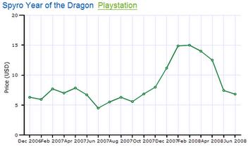 Spyro-year-dragon