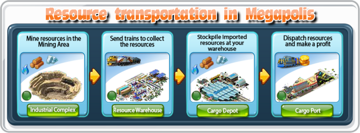 Resource Transportation in Megapolis