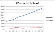 Level graph130411