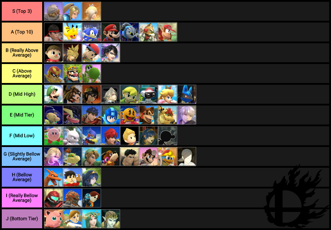 Summary -> Wii Fit Trainers Tier Matchups In Super Smash Bros Ultimate