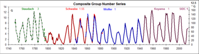 Composite-Group-Series