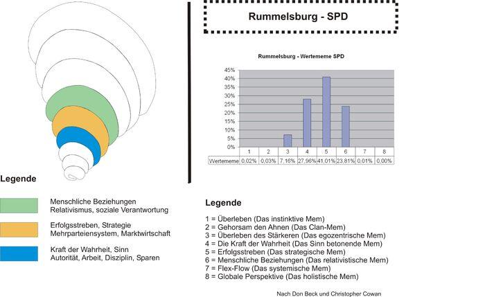 Rummelsburg SPD M