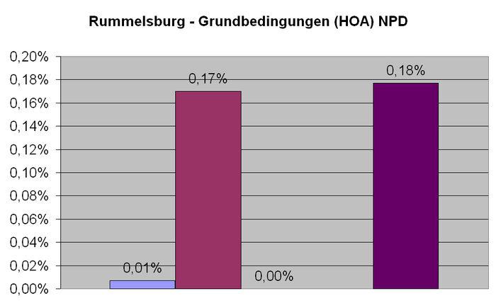 Rummelsburg NPD HOA