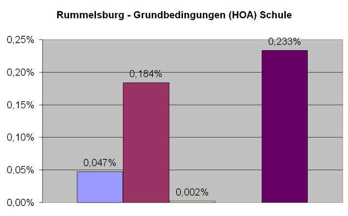 Rummelsburg Schule HOA