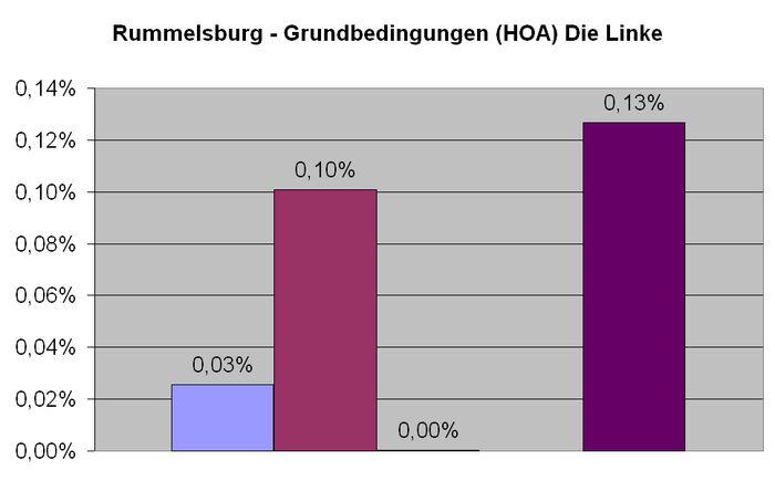 Rummelsburg Linke HOA