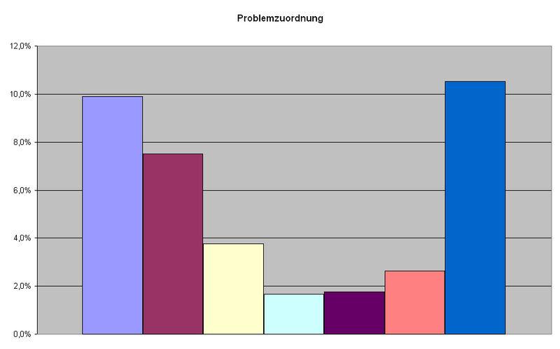 Burghausen (Salzach) Problemzuordnung