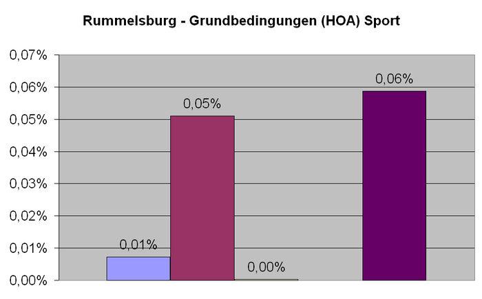 Rummelsburg Sport HOA