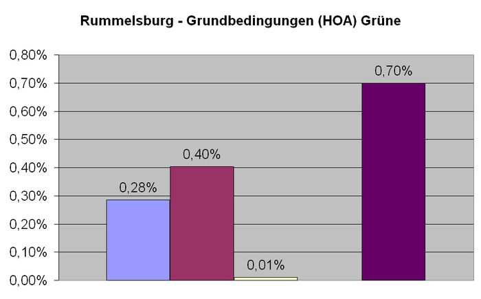 Rummelsburg Grüne HOA