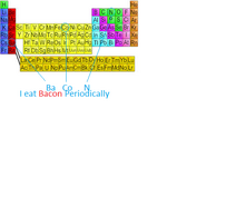 Bacon Periodic