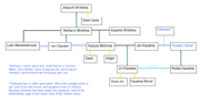 Mishima and Kazama Family Tree