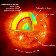 Solarinterior