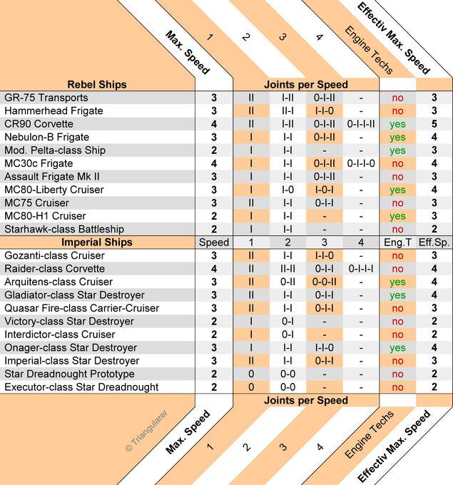 ShipComparisonChart Wiki w8 manoever