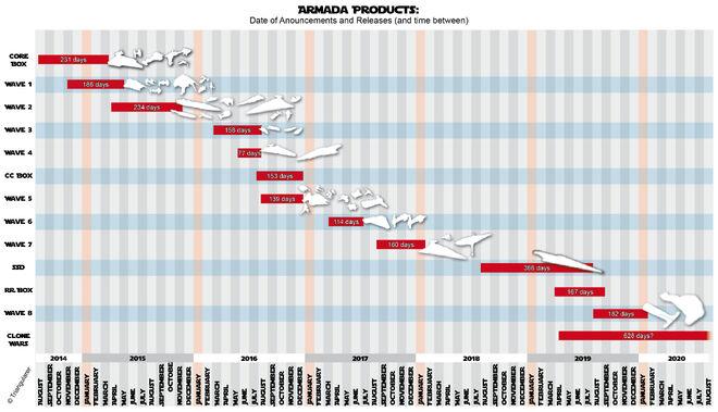 Armada releas-dates