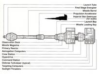 Schéma Galaxy Gun