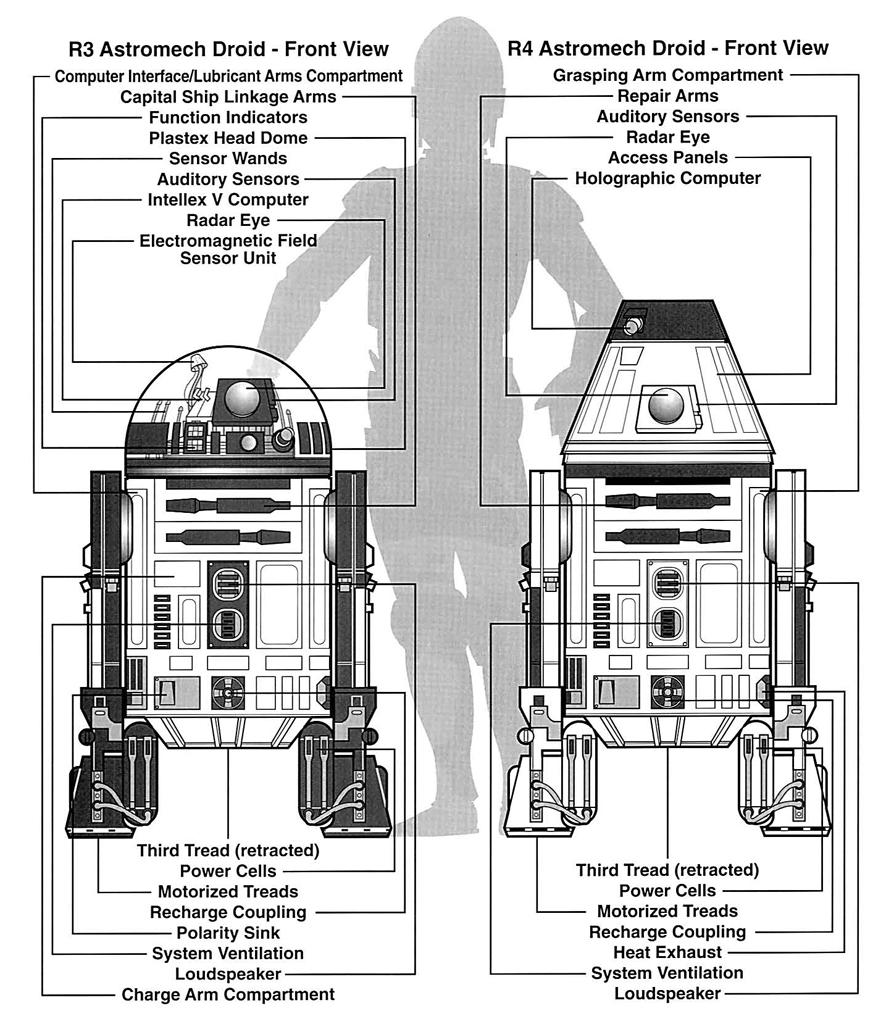R3 Series Astromech Droid Wookieepedia Fandom Powered By Wikia R2 Engine Diagram