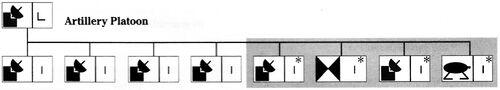 Artillery line organization