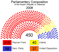 Parliamentary composition 2008 1