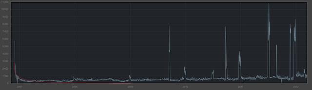 File:Garrys-Mod-sales-graph.png
