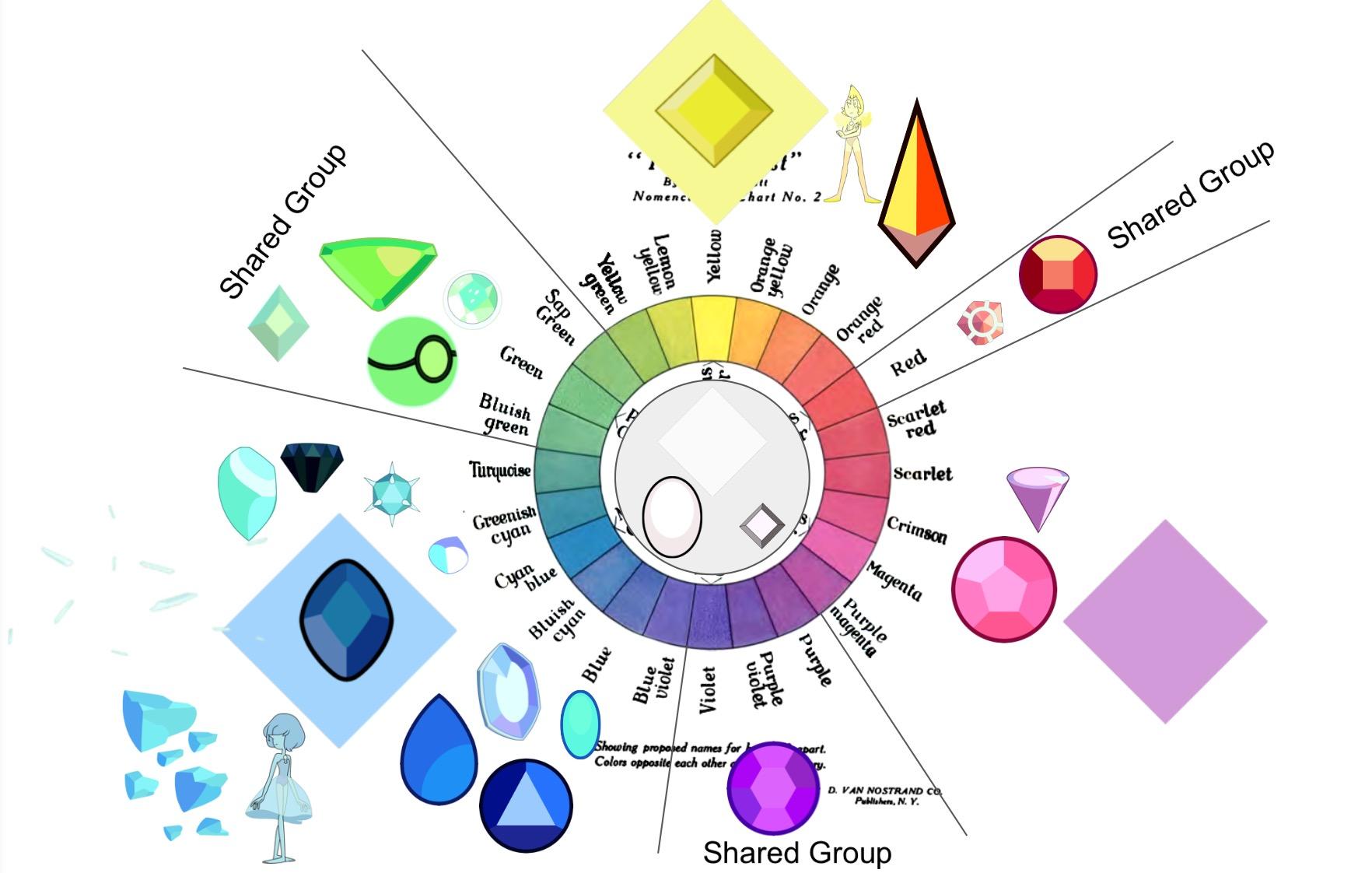 Gems coloring scheme steven universe wiki fandom powered by gems coloring scheme nvjuhfo Images