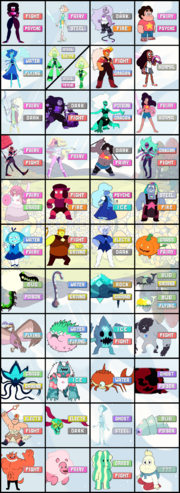 Steven universe monsters type chart finalver