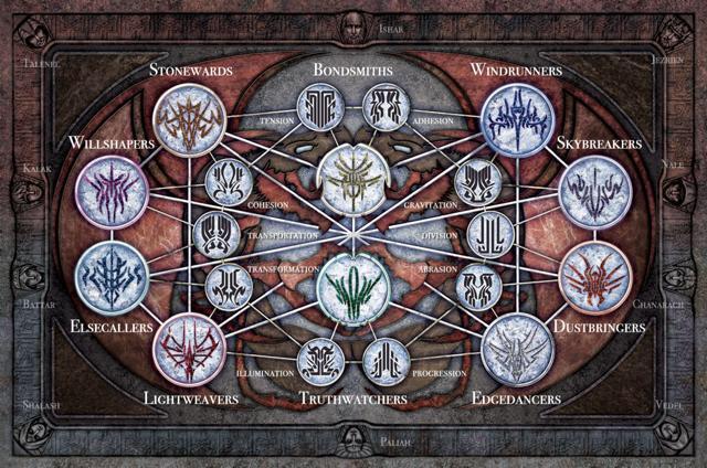 Knights Radiant | Stormlight Archive Wiki | FANDOM powered by Wikia