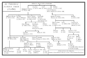 Di Chimici family tree
