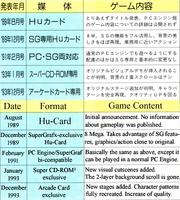 Pce timeline