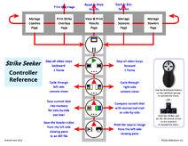 Strike Seeker Controller Reference