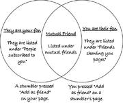 Sufriends