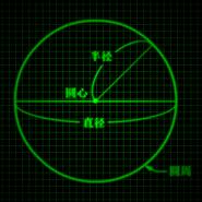 Pi graph