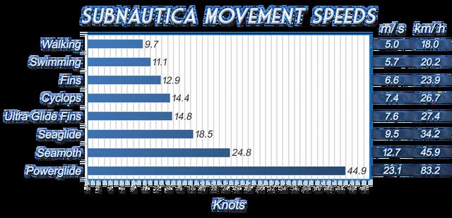 Plik:Subnautica Mvmt Speed.png