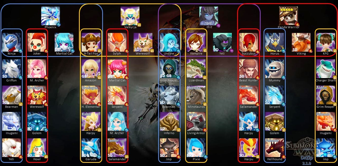 what two monsters should i get from fusion support event Summoners War Surprisr Box Fuse s vignette wikia nocookie net summoners war sky arena images b b0 sw_fusion_patch210 jpg revision latest?cb=20160503220021
