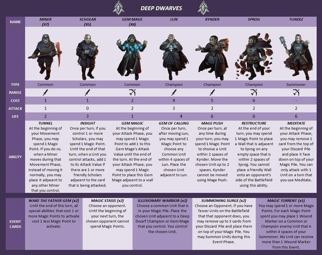 Deep Dwarves