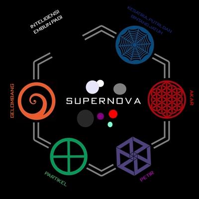 Berkas:Image map supernova.jpg