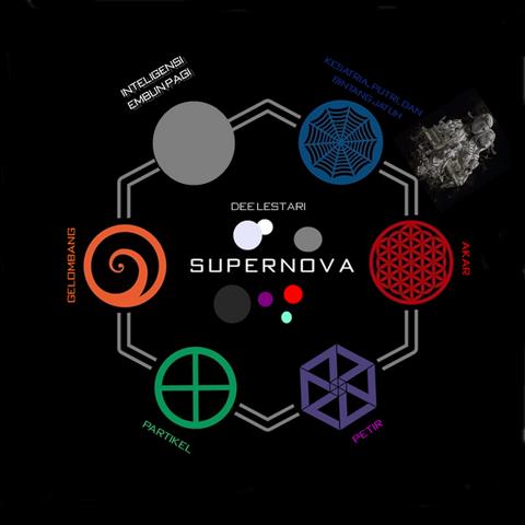 Berkas:Image map supernova.png