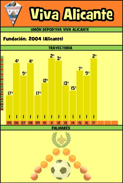 Fichavivaalicante14