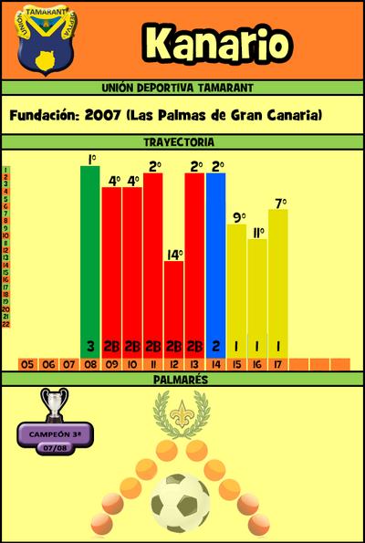 Fichakanario14