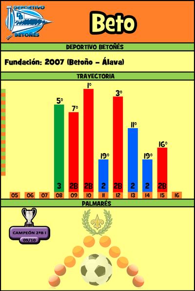 Fichabeto14
