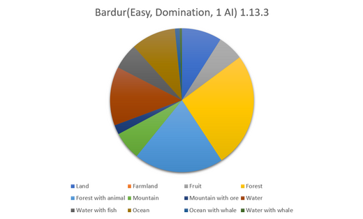Bardur Data Graph-0