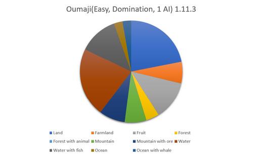 Oumaji Data Graph (Resources)