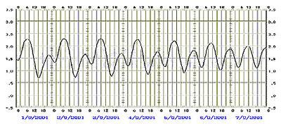 Tide-graph