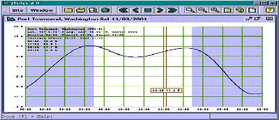 Interactive-tide-graph