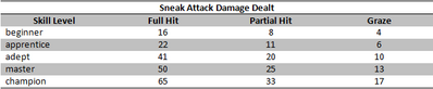 Sneak attack damage
